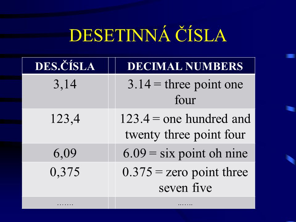 DESETINNÁ ČÍSLA DES.ČÍSLADECIMAL NUMBERS 3,143.14 = three point one four 123,4123.4 = one hundred and twenty three point four 6,096.09 = six point oh nine 0,3750.375 = zero point three seven five ……...…..