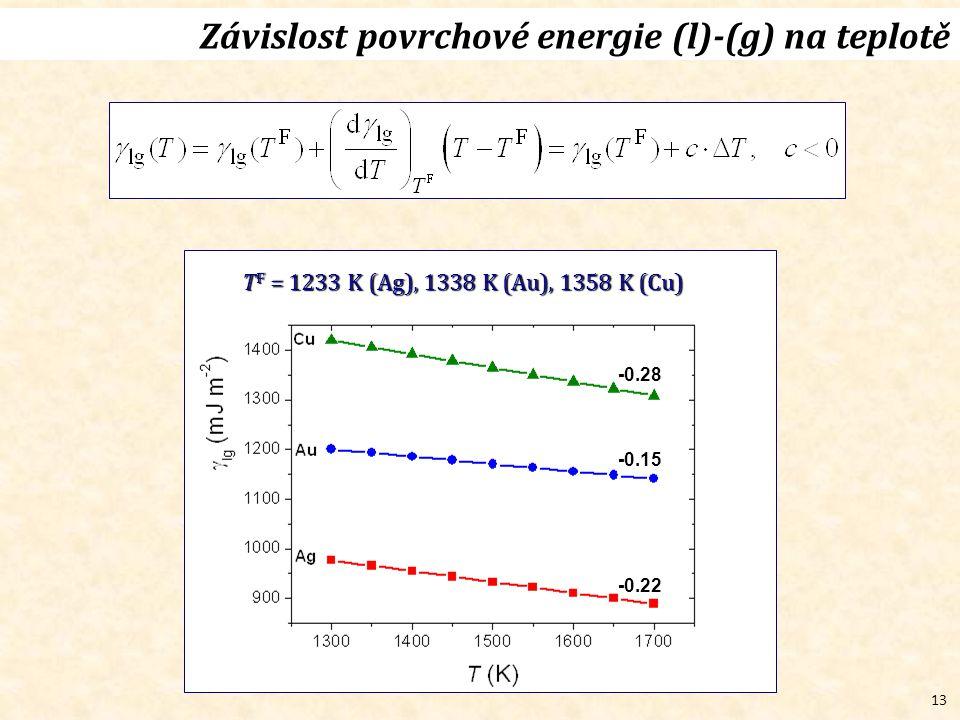 13 Závislost povrchové energie (l)-(g) na teplotě T F = 1233 K (Ag), 1338 K (Au), 1358 K (Cu) -0.22 -0.15 -0.28