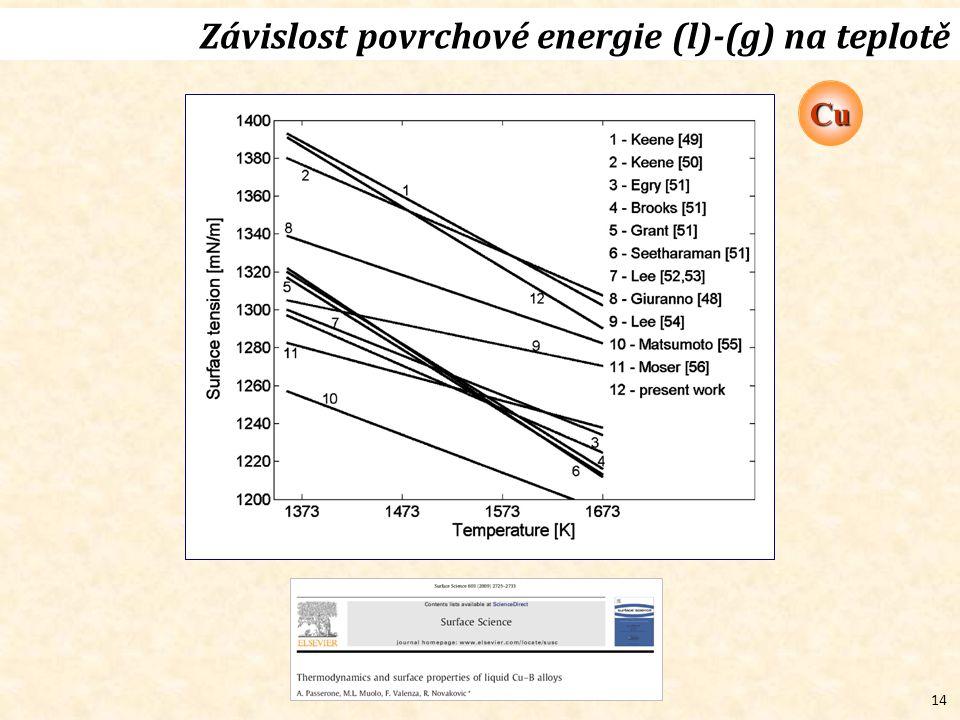 14 Závislost povrchové energie (l)-(g) na teplotě Cu