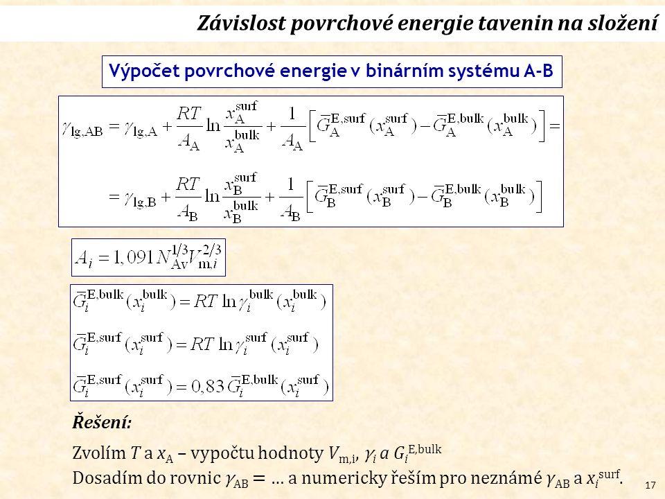 17 Závislost povrchové energie tavenin na složení Výpočet povrchové energie v binárním systému A-B Řešení: Zvolím T a x A – vypočtu hodnoty V m,i, γ i a G i E,bulk Dosadím do rovnic γ AB = … a numericky řeším pro neznámé γ AB a x i surf.