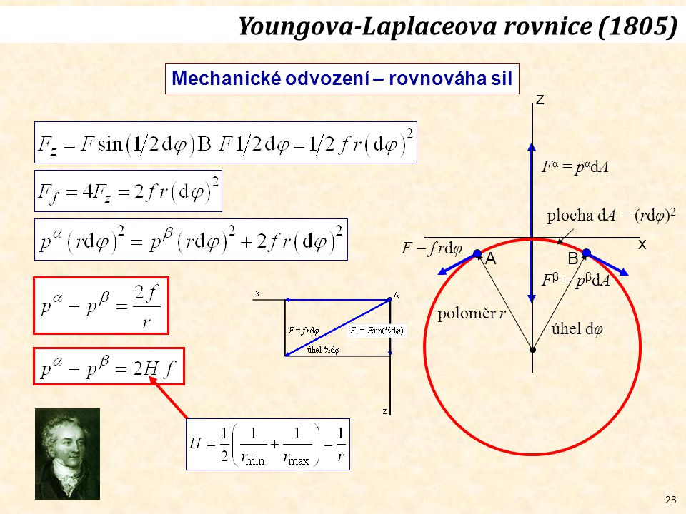 23 Youngova-Laplaceova rovnice (1805) plocha dA = (rdφ) 2 F α = p α dA F β = p β dA F = f rdφ úhel dφ poloměr r z x BA Mechanické odvození – rovnováha sil