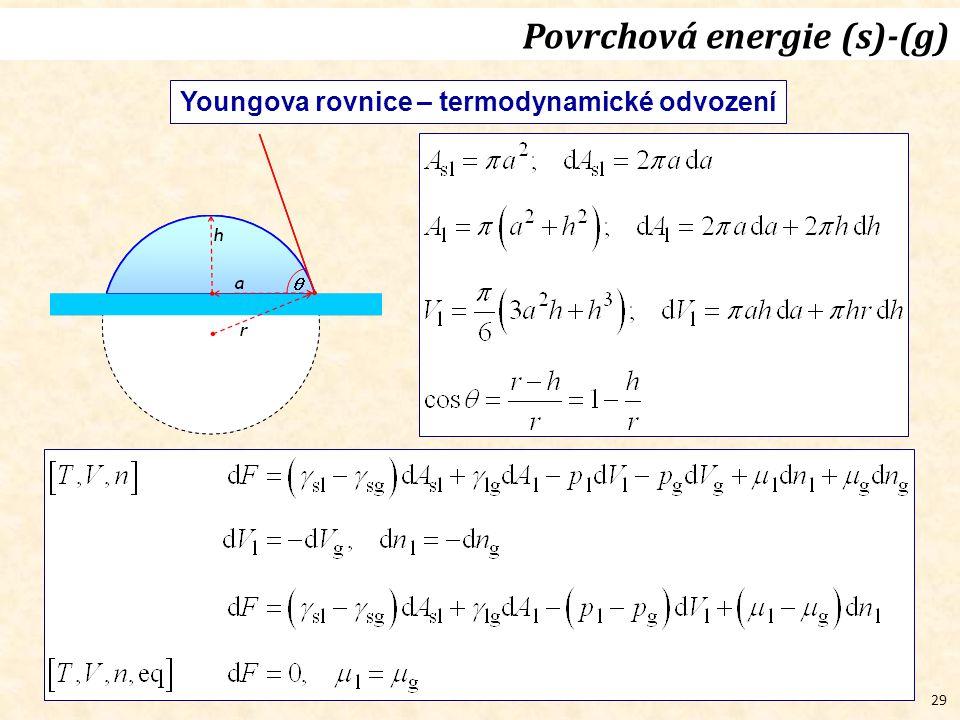 29 Povrchová energie (s)-(g) Youngova rovnice – termodynamické odvození
