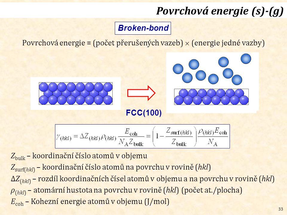 33 Broken-bond FCC(100) Povrchová energie (s)-(g) Z bulk – koordinační číslo atomů v objemu Z surf(hkl) – koordinační číslo atomů na povrchu v rovině (hkl) ΔZ (hkl) – rozdíl koordinačních čísel atomů v objemu a na povrchu v rovině (hkl) ρ (hkl) – atomární hustota na povrchu v rovině (hkl) (počet at./plocha) E coh – Kohezní energie atomů v objemu (J/mol) Povrchová energie = (počet přerušených vazeb)  (energie jedné vazby)