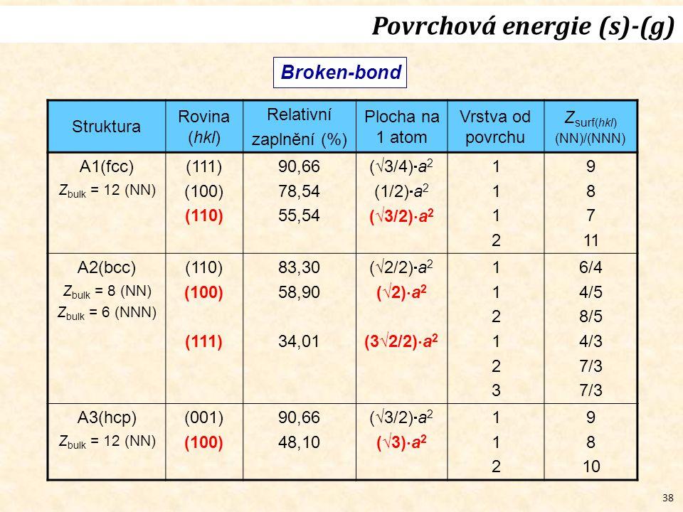 38 Broken-bond Povrchová energie (s)-(g) Struktura Rovina (hkl) Relativní zaplnění (%) Plocha na 1 atom Vrstva od povrchu Z surf(hkl) (NN)/(NNN) A1(fcc) Z bulk = 12 (NN) (111) (100) (110) 90,66 78,54 55,54 (√3/4)  a 2 (1/2)  a 2 (√3/2)  a 2 11121112 9 8 7 11 A2(bcc) Z bulk = 8 (NN) Z bulk = 6 (NNN) (110) (100) (111) 83,30 58,90 34,01 (√2/2)  a 2 (√2)  a 2 (3√2/2)  a 2 112123112123 6/4 4/5 8/5 4/3 7/3 A3(hcp) Z bulk = 12 (NN) (001) (100) 90,66 48,10 (√3/2)  a 2 (√3)  a 2 112112 9 8 10