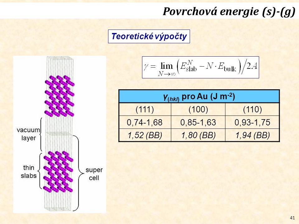 41 Teoretické výpočty Povrchová energie (s)-(g) γ (hkl) pro Au (J m -2 ) (111)(100)(110) 0,74-1,680,85-1,630,93-1,75 1,52 (BB)1,80 (BB)1,94 (BB)
