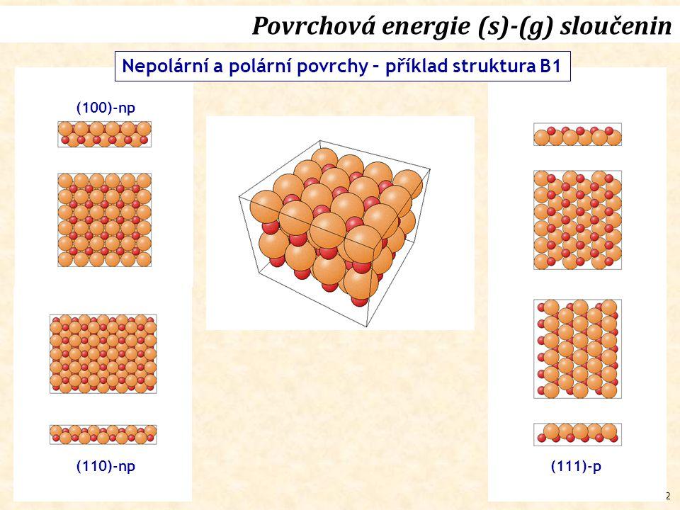 42 (100)-np Povrchová energie (s)-(g) sloučenin Nepolární a polární povrchy – příklad struktura B1 (111)-p(110)-np