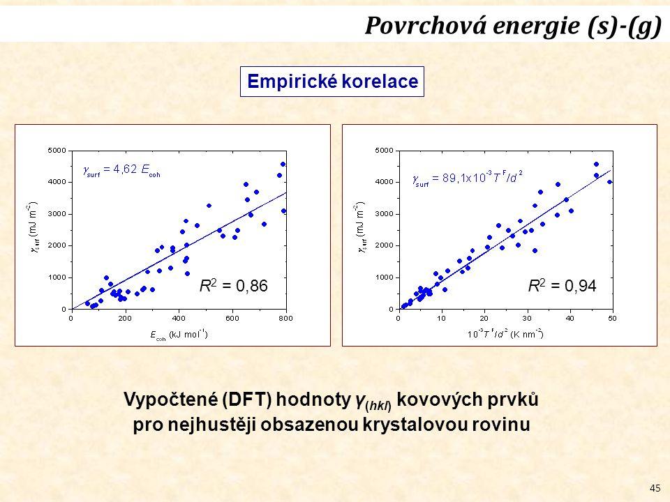 45 Empirické korelace Vypočtené (DFT) hodnoty γ (hkl) kovových prvků pro nejhustěji obsazenou krystalovou rovinu R 2 = 0,86R 2 = 0,94 Povrchová energi