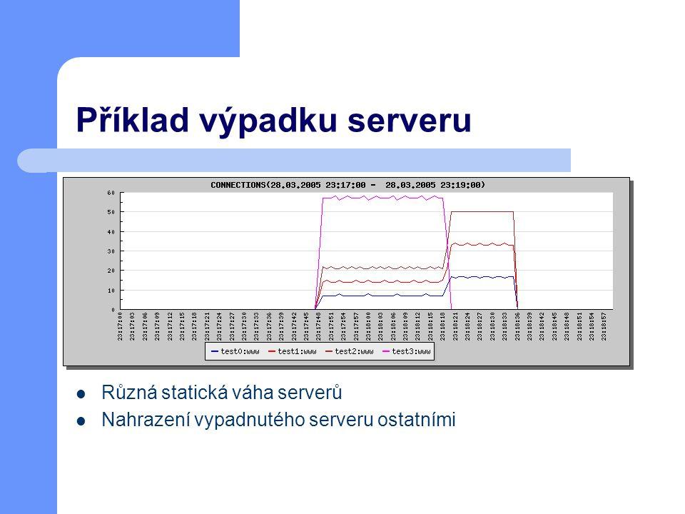 Příklad výpadku serveru Různá statická váha serverů Nahrazení vypadnutého serveru ostatními