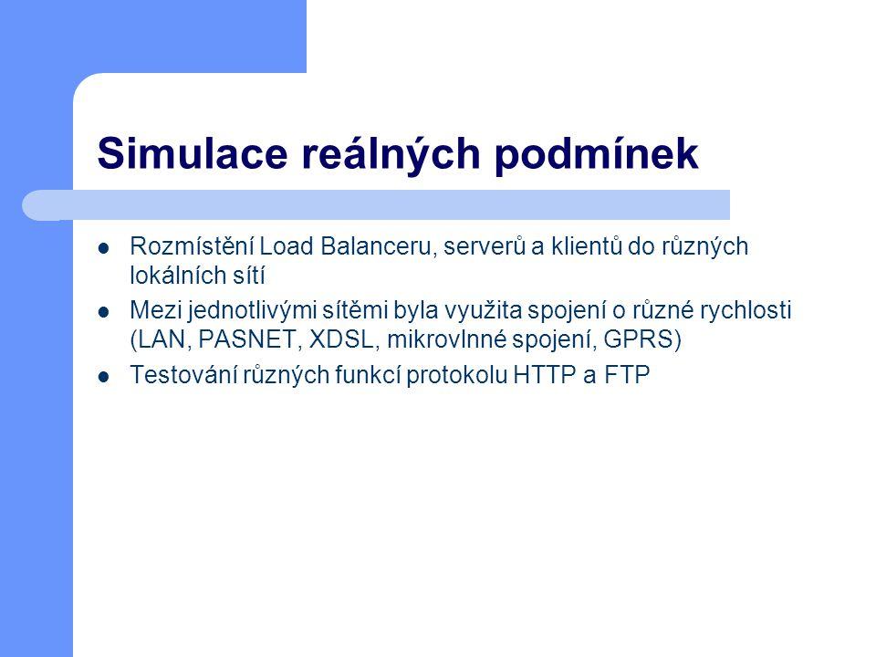 Simulace reálných podmínek Rozmístění Load Balanceru, serverů a klientů do různých lokálních sítí Mezi jednotlivými sítěmi byla využita spojení o různé rychlosti (LAN, PASNET, XDSL, mikrovlnné spojení, GPRS) Testování různých funkcí protokolu HTTP a FTP