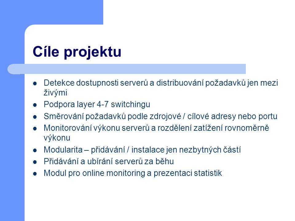 Cíle projektu Detekce dostupnosti serverů a distribuování požadavků jen mezi živými Podpora layer 4-7 switchingu Směrování požadavků podle zdrojové / cílové adresy nebo portu Monitorování výkonu serverů a rozdělení zatížení rovnoměrně výkonu Modularita – přidávání / instalace jen nezbytných částí Přidávání a ubírání serverů za běhu Modul pro online monitoring a prezentaci statistik