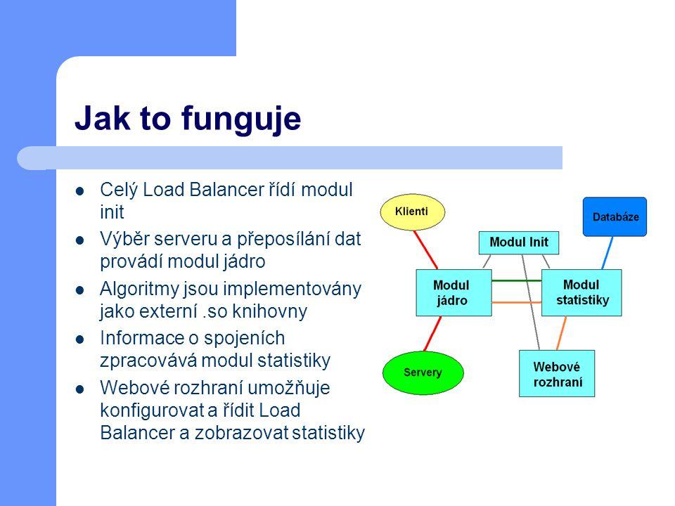 Jak to funguje Celý Load Balancer řídí modul init Výběr serveru a přeposílání dat provádí modul jádro Algoritmy jsou implementovány jako externí.so knihovny Informace o spojeních zpracovává modul statistiky Webové rozhraní umožňuje konfigurovat a řídit Load Balancer a zobrazovat statistiky