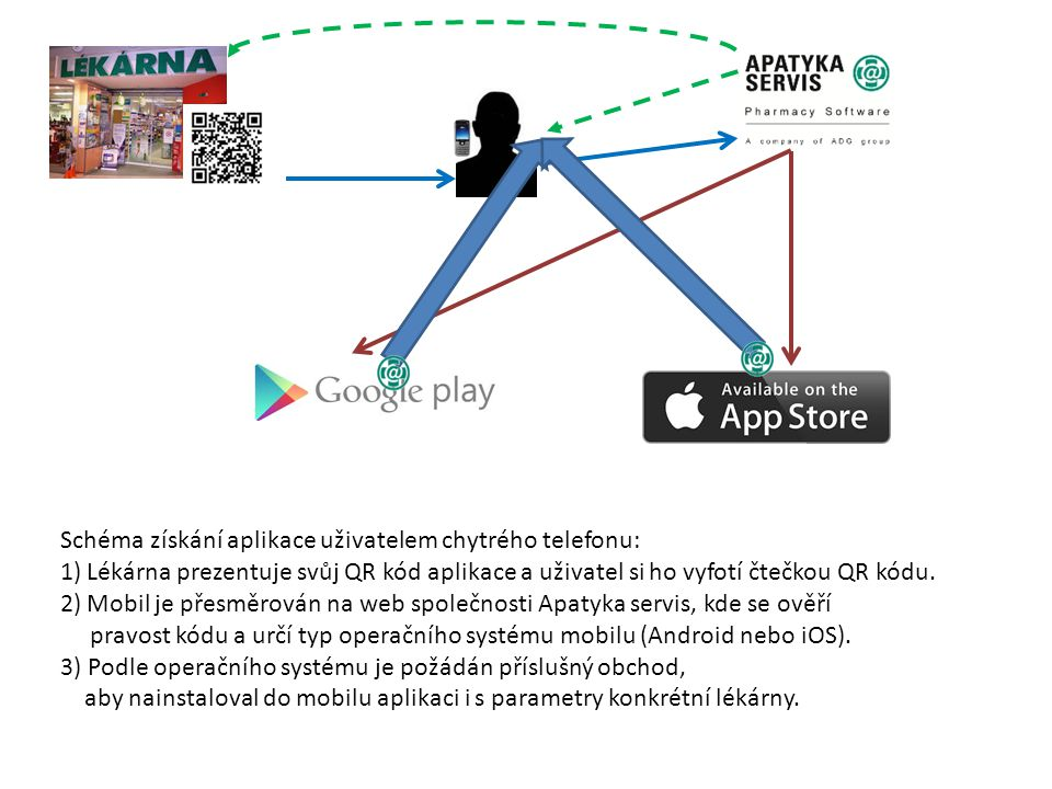 Schéma získání aplikace uživatelem chytrého telefonu: 1)Lékárna prezentuje svůj QR kód aplikace a uživatel si ho vyfotí čtečkou QR kódu. 2)Mobil je př