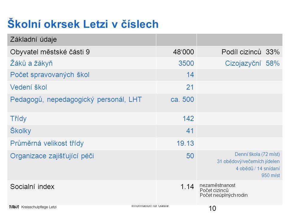 Information für Gäste Základní údaje Obyvatel městské části 948'000Podíl cizinců 33% Žáků a žákyň3500Cizojazyční 58% Počet spravovaných škol14 Vedení škol21 Pedagogů, nepedagogický personál, LHTca.