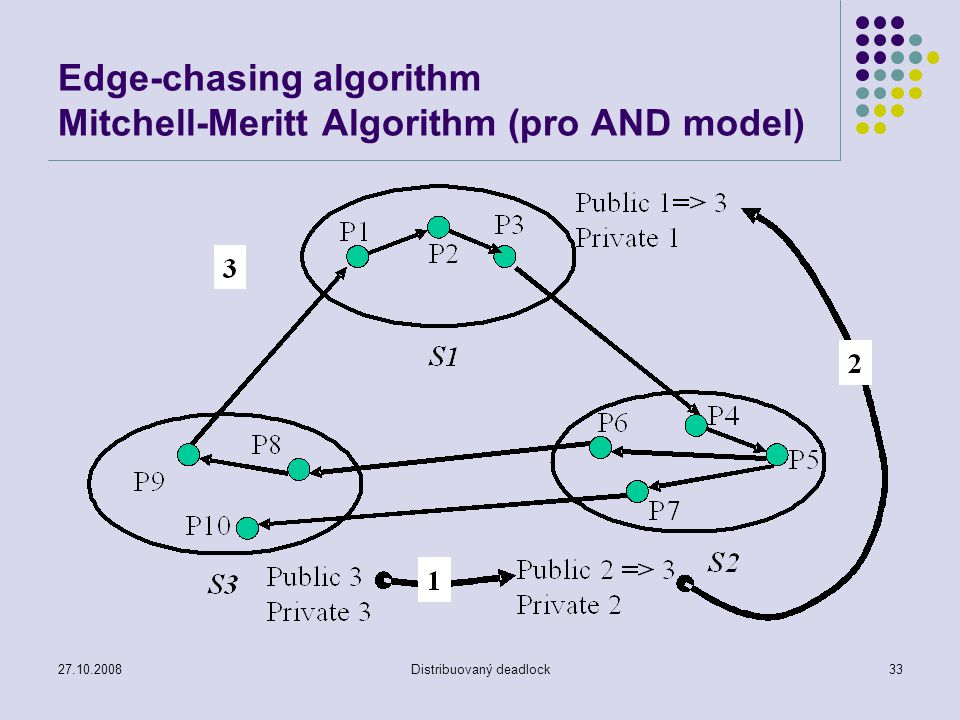 27.10.2008Distribuovaný deadlock33 Edge-chasing algorithm Mitchell-Meritt Algorithm (pro AND model)