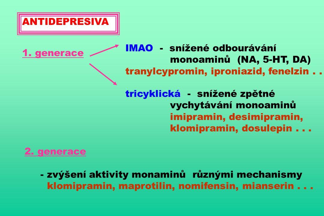 ANTIDEPRESIVA 1. generace IMAO - snížené odbourávání monoaminů (NA, 5-HT, DA) tranylcypromin, iproniazid, fenelzin.. tricyklická - snížené zpětné vych