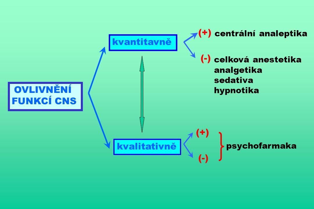 OVLIVNĚNÍ FUNKCÍ CNS kvantitavně kvalitativně (+) (-) (+) (-) centrální analeptika celková anestetika analgetika sedativa hypnotika psychofarmaka
