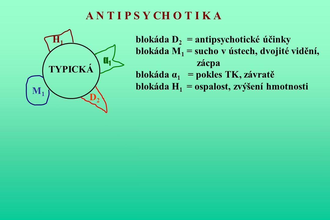 TYPICKÁ A N T I P S Y CH O T I K A ATYPICKÁ H1H1 α1α1 D2D2 M1M1 M1M1 H1H1 α1α1 D2D2 D1D1 D3D3 D4D4 5-HT 2C 5-HT 2 5-HT 3 blokáda D 2 = antipsychotické účinky blokáda M 1 = sucho v ústech, dvojité vidění, zácpa blokáda α 1 = pokles TK, závratě blokáda H 1 = ospalost, zvýšení hmotnosti větší selektivita k mesolimbickým drahám méně EPS terapeut.