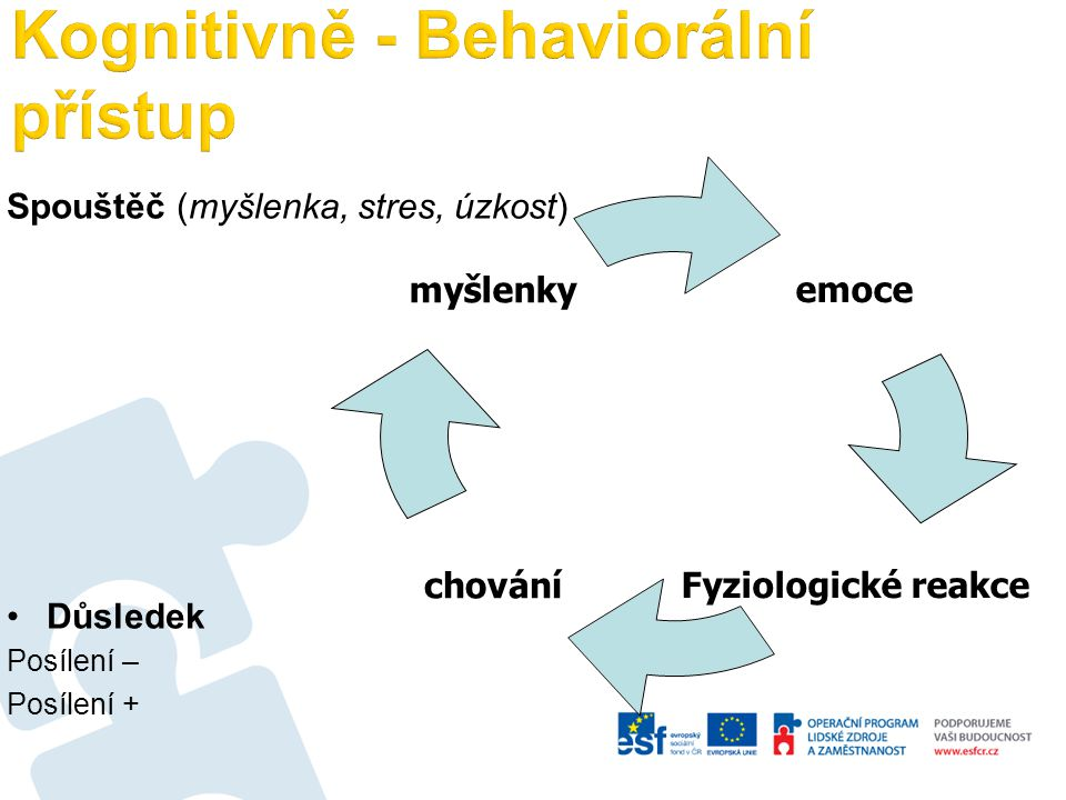 Spouštěč (myšlenka, stres, úzkost) Důsledek Posílení – Posílení + emoce Fyziologické reakce chování myšlenky