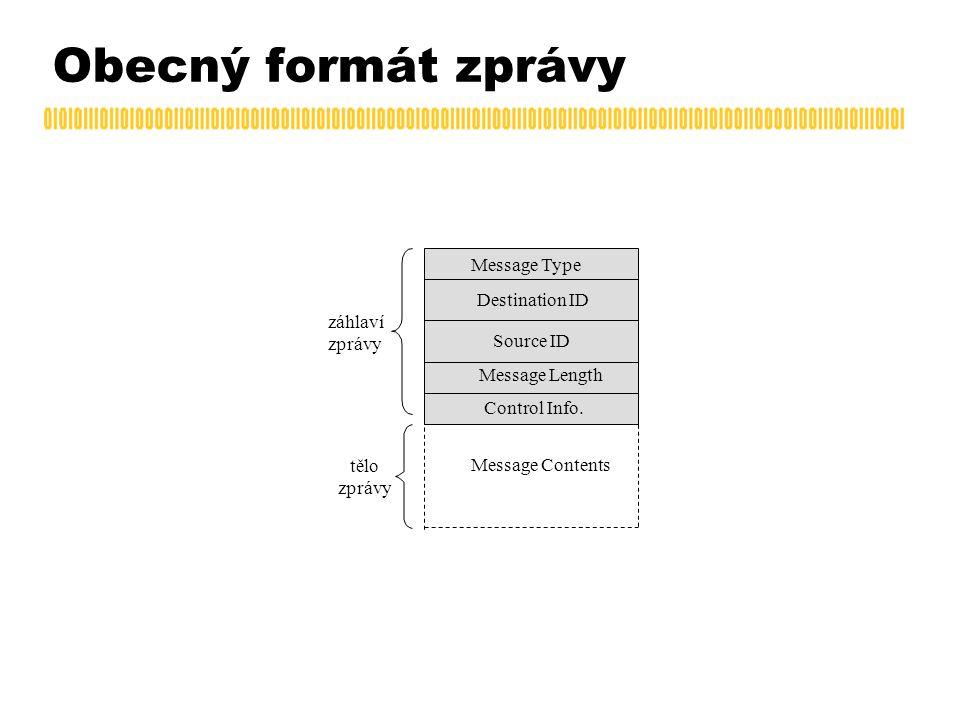 Obecný formát zprávy Message Contents záhlaví zprávy tělo zprávy Message Type Destination ID Source ID Message Length Control Info.