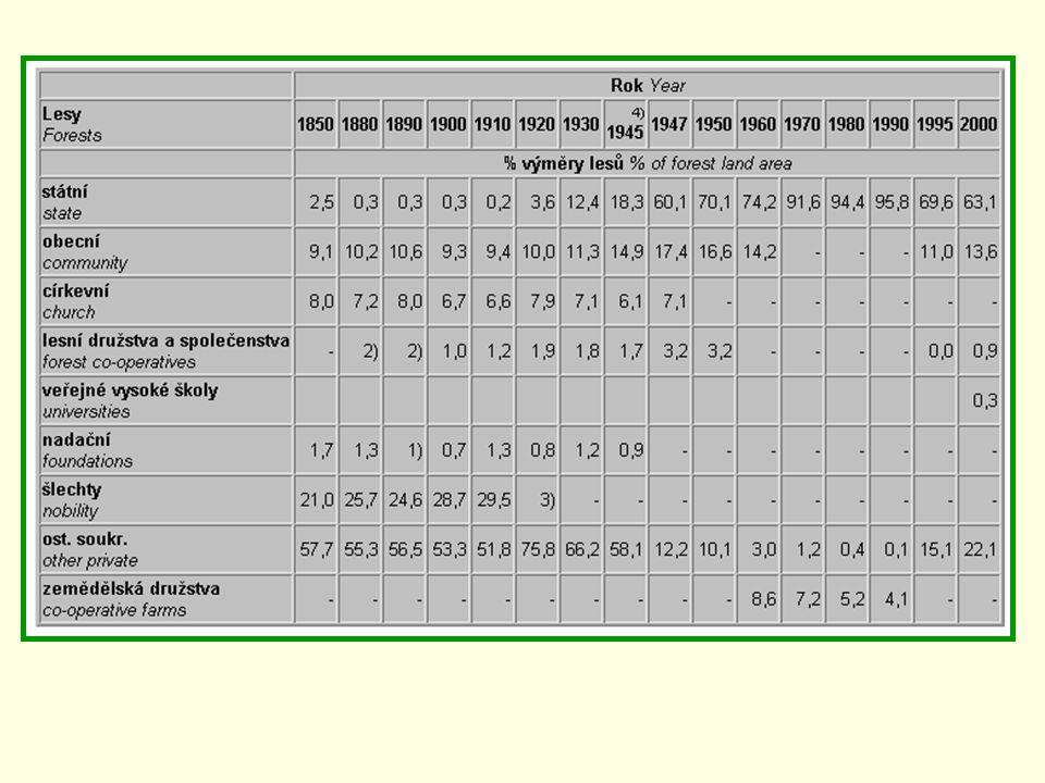 Pozn.: 1) Údaj chybí, uvedeno mezi ostatními soukromými lesy 2) Lesní družstva byla zakládána už od roku 1873, data z doby před rokem 1900 nejsou k dispozici - zahrnuty i lesy společenstevní včetně singulárních 3) Zákonem č.