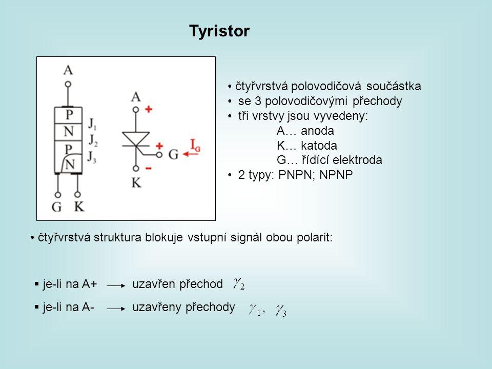 čtyřvrstvá polovodičová součástka se 3 polovodičovými přechody tři vrstvy jsou vyvedeny: A… anoda K… katoda G… řídící elektroda 2 typy: PNPN; NPNP  j