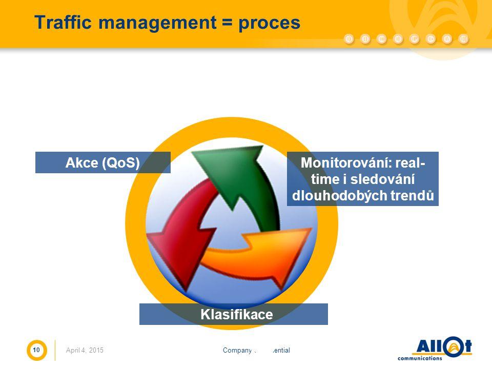 Company ConfidentialApril 4, 2015 10 Traffic management = proces Monitorování: real- time i sledování dlouhodobých trendů Klasifikace Akce (QoS)