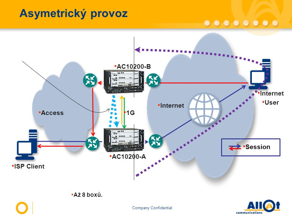 Company Confidential Asymetrický provoz Internet User ISP Client Access Internet 1G AC10200-A AC10200-B Session Až 8 boxů.