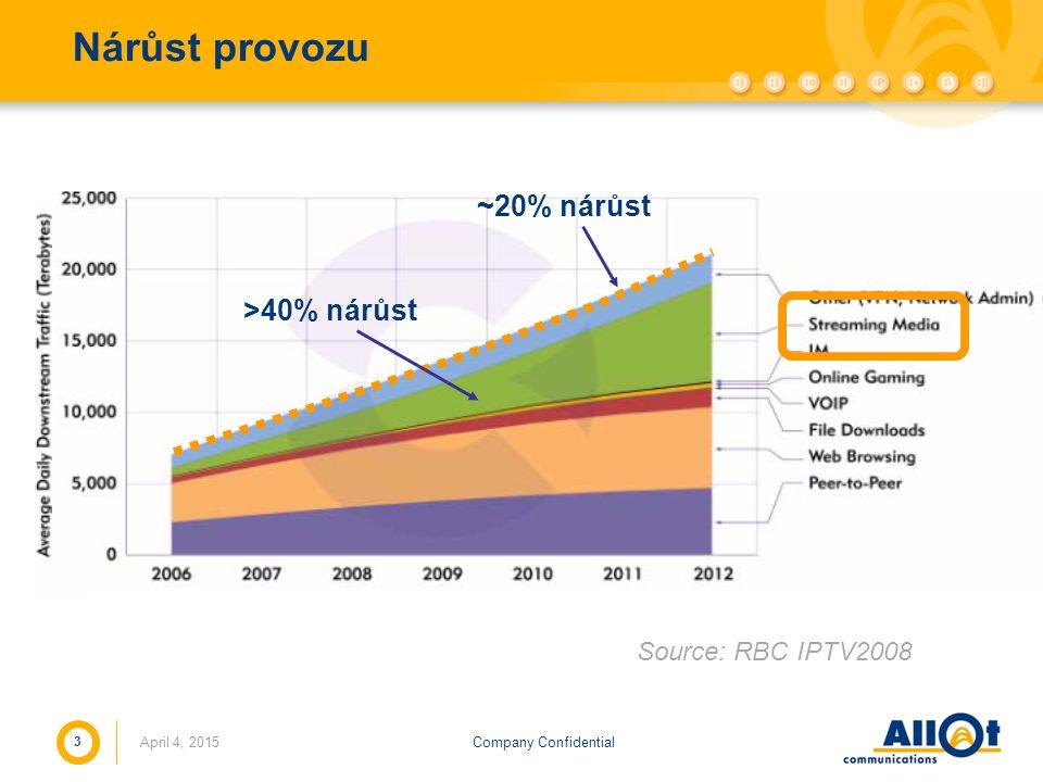 Company ConfidentialApril 4, 2015 3 Nárůst provozu Source: RBC IPTV2008 ~20% nárůst >40% nárůst