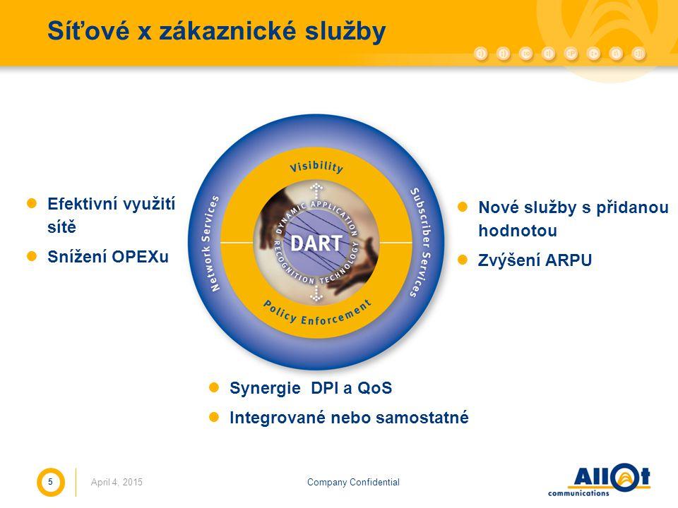 Company Confidential Síťové x zákaznické služby April 4, 2015 5 Nové služby s přidanou hodnotou Zvýšení ARPU Efektivní využití sítě Snížení OPEXu Syne
