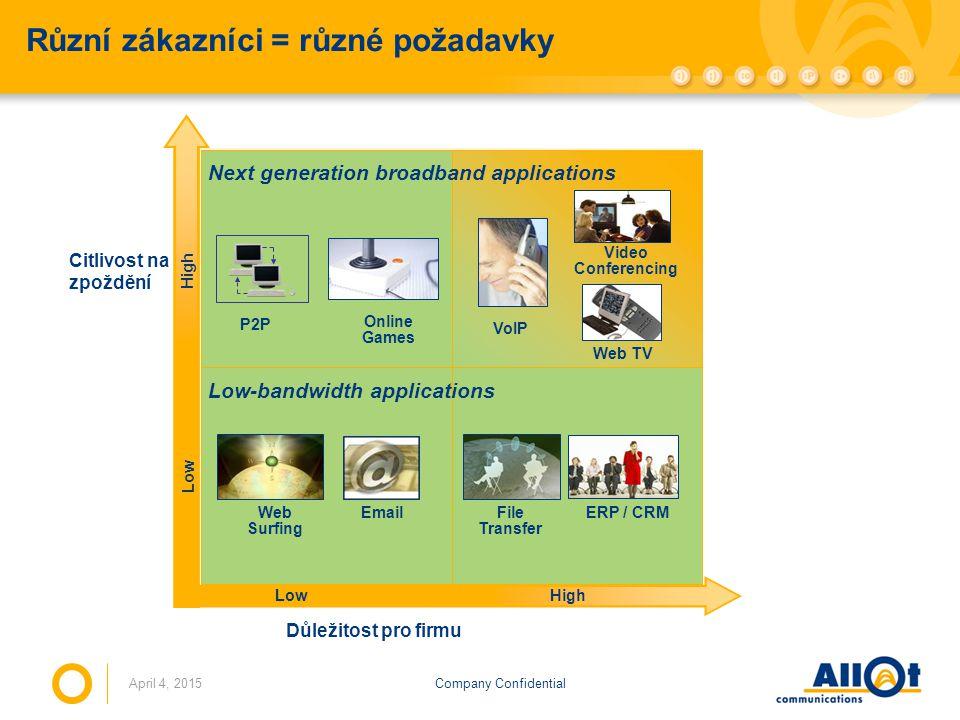 Company ConfidentialApril 4, 2015 Různí zákazníci = různé požadavky Next generation broadband applications Low-bandwidth applications LowHigh Low High