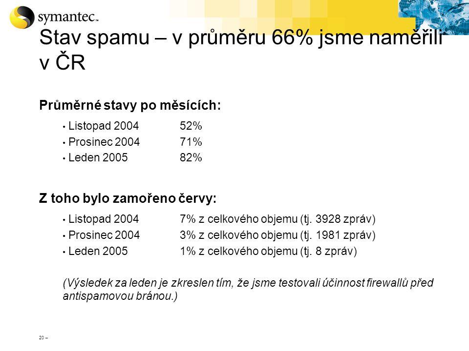 20 – Stav spamu – v průměru 66% jsme naměřili v ČR Průměrné stavy po měsících: Listopad 200452% Prosinec 200471% Leden 200582% Z toho bylo zamořeno če