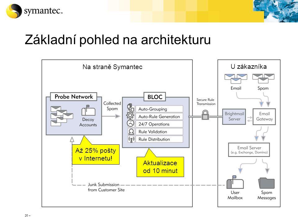 26 – Základní pohled na architekturu Na straně Symantec U zákazníka Až 25% pošty v Internetu! Aktualizace od 10 minut