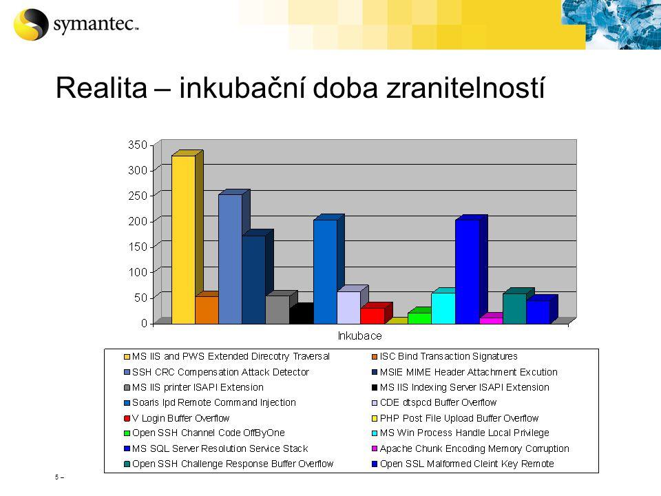 26 – Základní pohled na architekturu Na straně Symantec U zákazníka Až 25% pošty v Internetu.