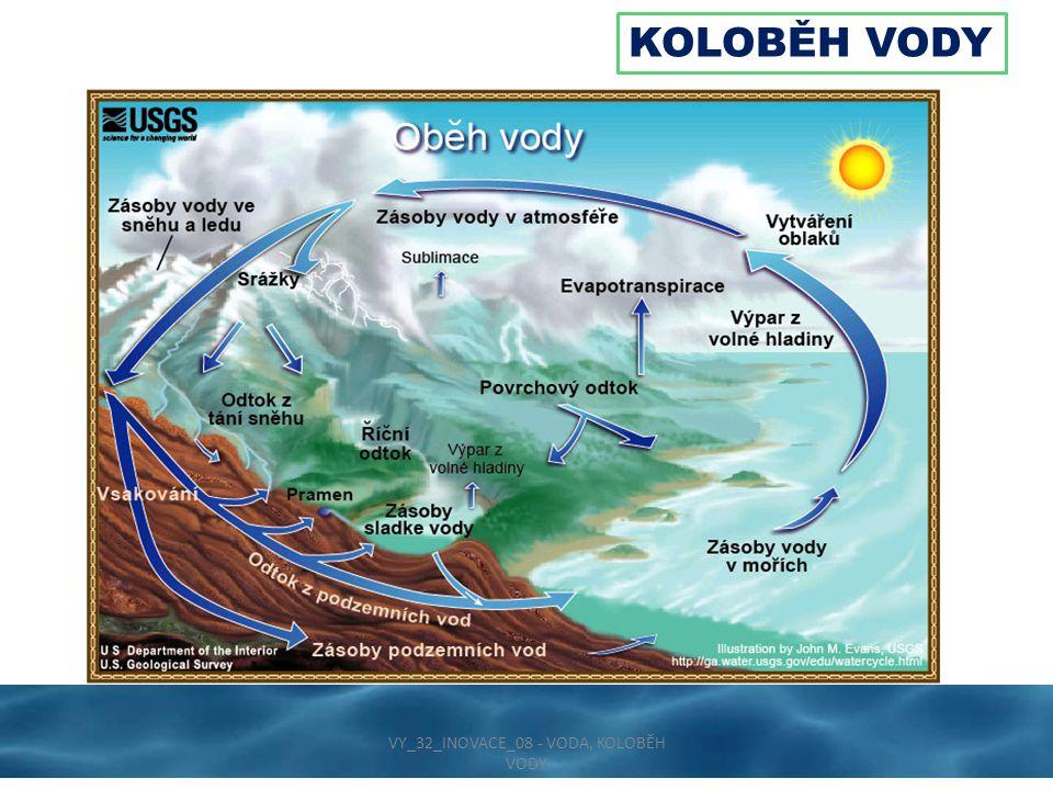 KOLOBĚH VODY V přírodě existují dva koloběhy vody: 1) Ve velkém koloběhu vody dochází k přesunům vody mezi oceánem a pevninou.