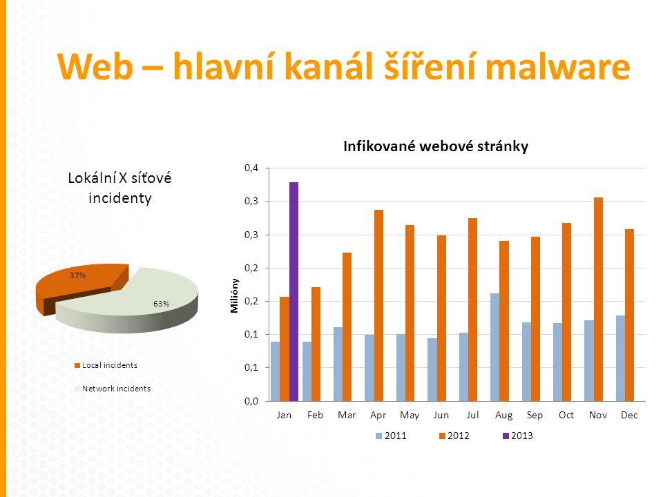 Web – hlavní kanál šíření malware