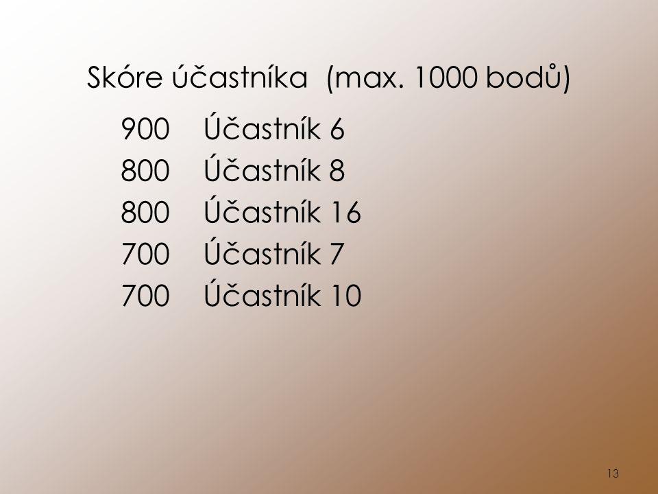 13 Skóre účastníka (max. 1000 bodů) 900Účastník 6 800Účastník 8 800Účastník 16 700Účastník 7 700Účastník 10