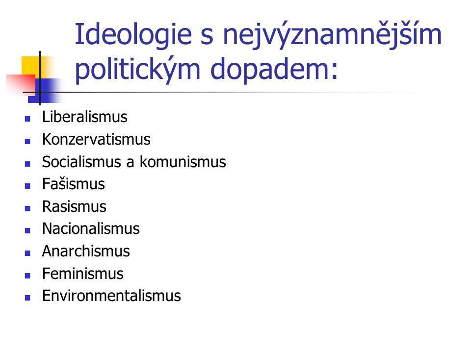Ideologie s nejvýznamnějším politickým dopadem: Liberalismus Konzervatismus Socialismus a komunismus Fašismus Rasismus Nacionalismus Anarchismus Femin