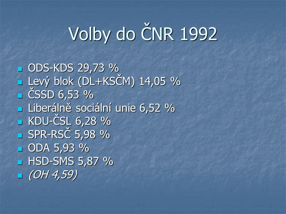 Volby do ČNR 1992 ODS-KDS 29,73 % ODS-KDS 29,73 % Levý blok (DL+KSČM) 14,05 % Levý blok (DL+KSČM) 14,05 % ČSSD 6,53 % ČSSD 6,53 % Liberálně sociální u