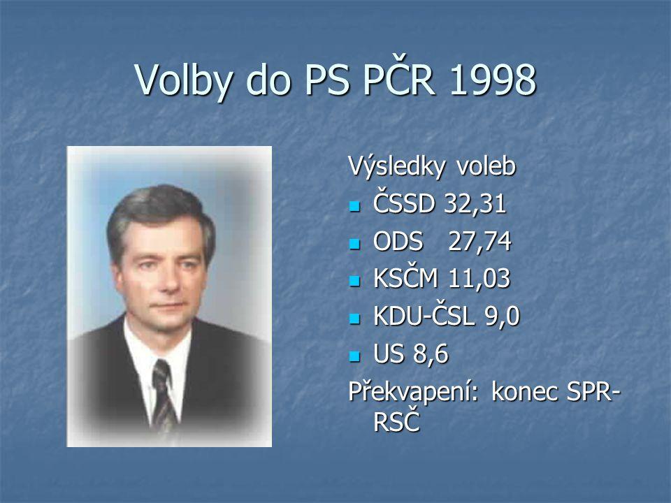 Volby do PS PČR 1998 Výsledky voleb ČSSD 32,31 ČSSD 32,31 ODS 27,74 ODS 27,74 KSČM 11,03 KSČM 11,03 KDU-ČSL 9,0 KDU-ČSL 9,0 US 8,6 US 8,6 Překvapení: