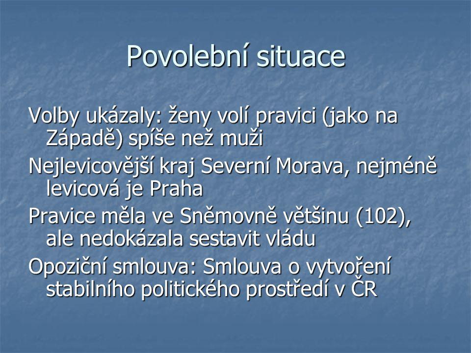 Povolební situace Volby ukázaly: ženy volí pravici (jako na Západě) spíše než muži Nejlevicovější kraj Severní Morava, nejméně levicová je Praha Pravi