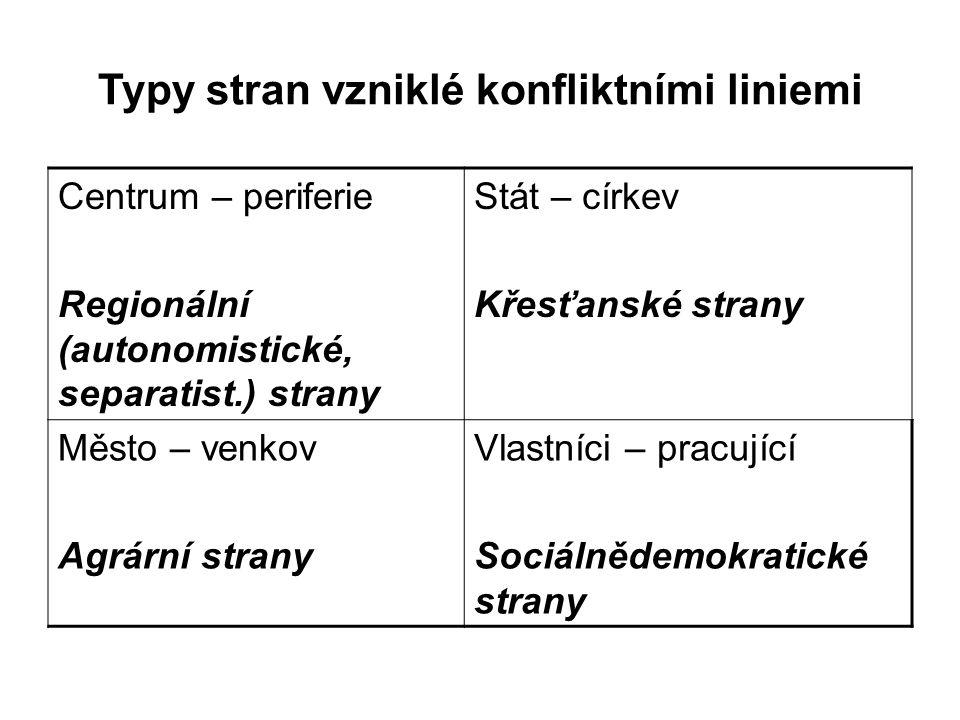 Proměny konfliktních linií v západní Evropě Křížící se linie Postmateriální dimenze – strany tzv.