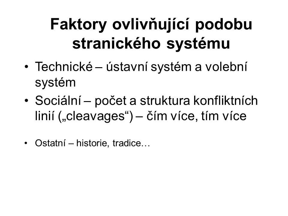 """Faktory ovlivňující podobu stranického systému Technické – ústavní systém a volební systém Sociální – počet a struktura konfliktních linií (""""cleavages ) – čím více, tím více Ostatní – historie, tradice…"""