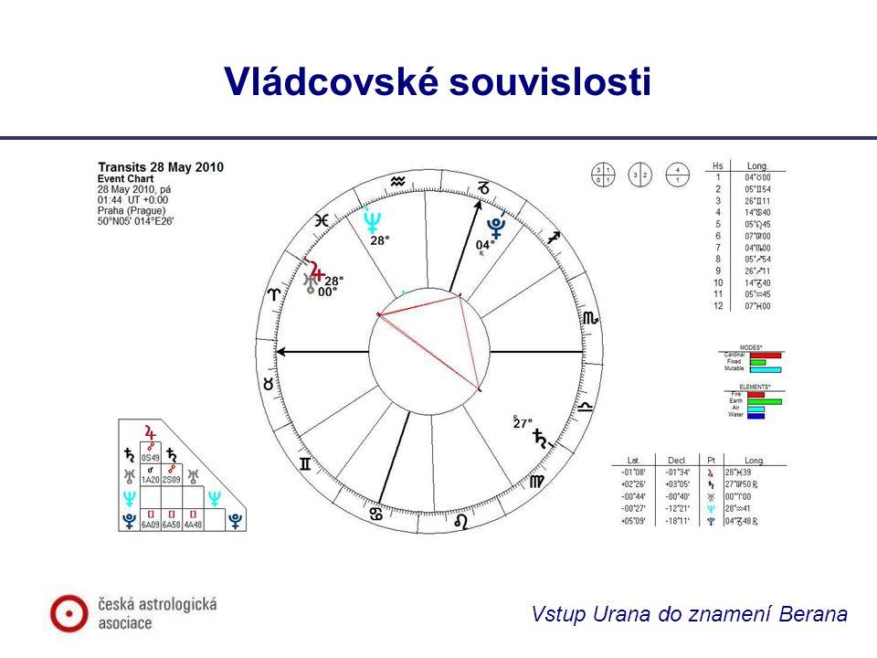 Vládcovské souvislosti Vstup Urana do znamení Berana