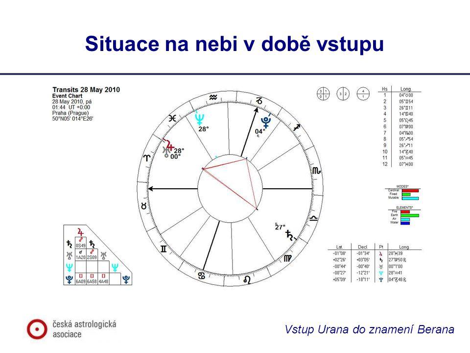 Vstup Urana do znamení Berana Doprovodné dění – srovnání s minulostí Zdá se, že pokud je vstup planety do znamení podpořen dalším prvkem, jeho účinek se zesiluje Srovnejme se vstupem Pluta do Kozoroha – 26/1/2008, 14/6/2008 a 27/11/2008 – Podpořeného opozicí Saturn v Panně – Uran v Rybách – 4/11/2008, 5/2/2009, 15/9/2009, 27/4/2010, 26/7/2010 Případně se vstupem Jupitera do Berana ve 30.