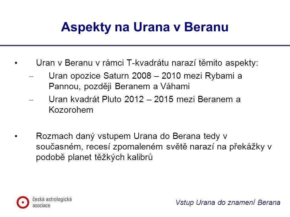 Vstup Urana do znamení Berana Aspekty na Urana v Beranu Uran v Beranu v rámci T-kvadrátu narazí těmito aspekty: – Uran opozice Saturn 2008 – 2010 mezi Rybami a Pannou, později Beranem a Váhami – Uran kvadrát Pluto 2012 – 2015 mezi Beranem a Kozorohem Rozmach daný vstupem Urana do Berana tedy v současném, recesí zpomaleném světě narazí na překážky v podobě planet těžkých kalibrů