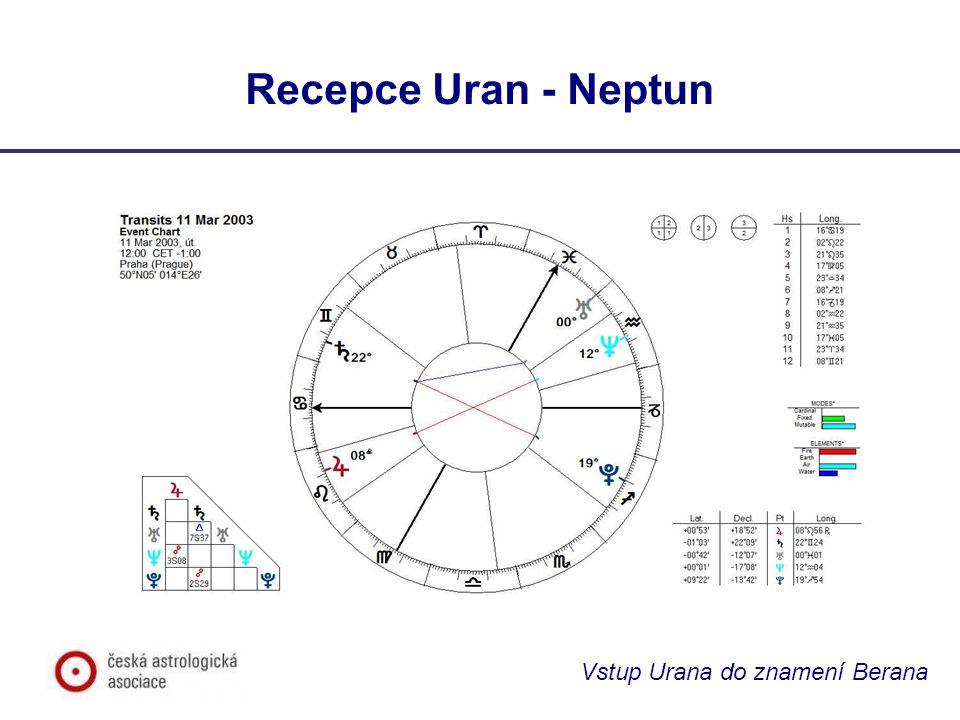 Vstup Urana do znamení Berana Význam Urana v Beranu 1927/28 až 1934/35 Postřeh s poučením pro současnost: Ani pobyt Urana v Beranu, ani T-kvadrát v základních znameních ve 30.
