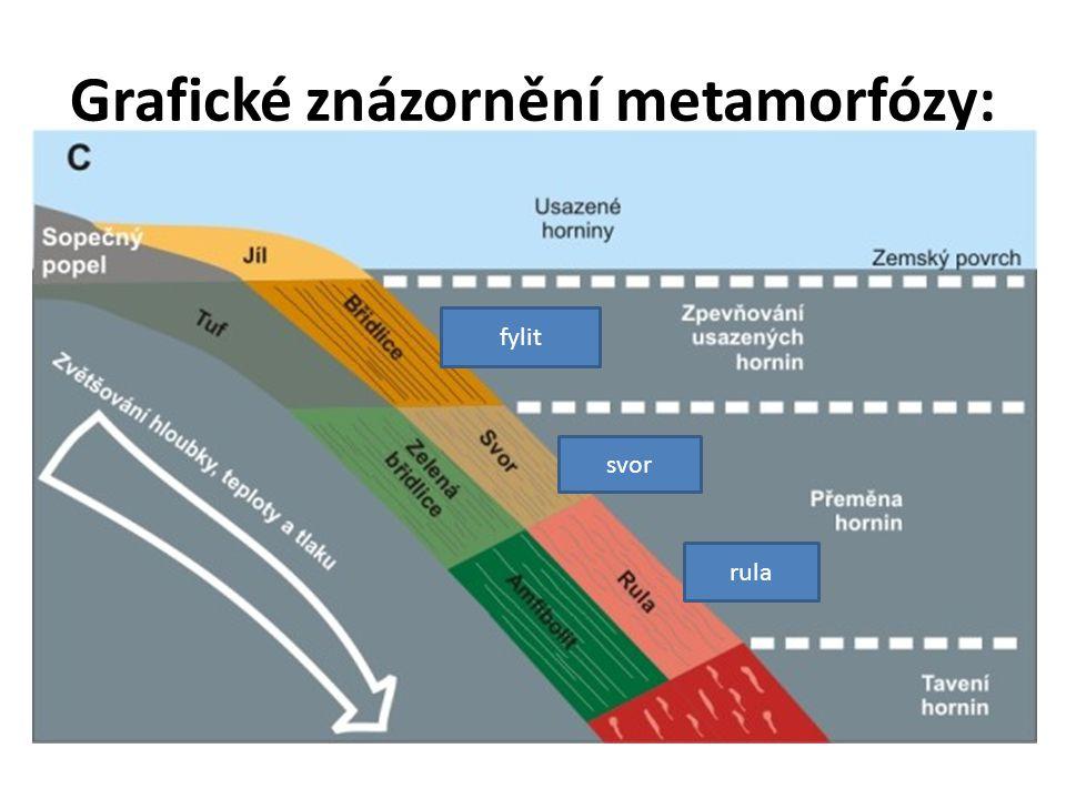 Grafické znázornění metamorfózy: fylit svor rula