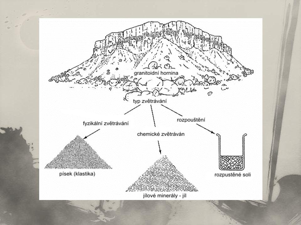 svah = část zemského povrchu ukloněná vůči horizontální; svahy se vymezují od sklonu …, plochy o sklonu 0 – 2° se klasifikují jako ……… většina svahů je pokrytá vrstvou zvětralin – tzv.