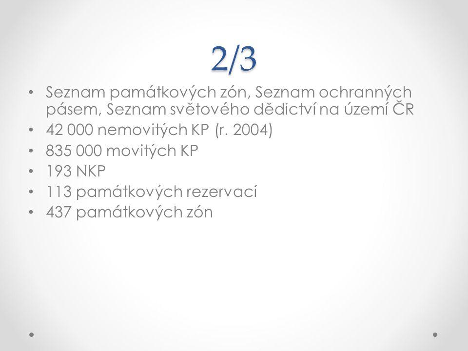 2/3 Seznam památkových zón, Seznam ochranných pásem, Seznam světového dědictví na území ČR 42 000 nemovitých KP (r. 2004) 835 000 movitých KP 193 NKP