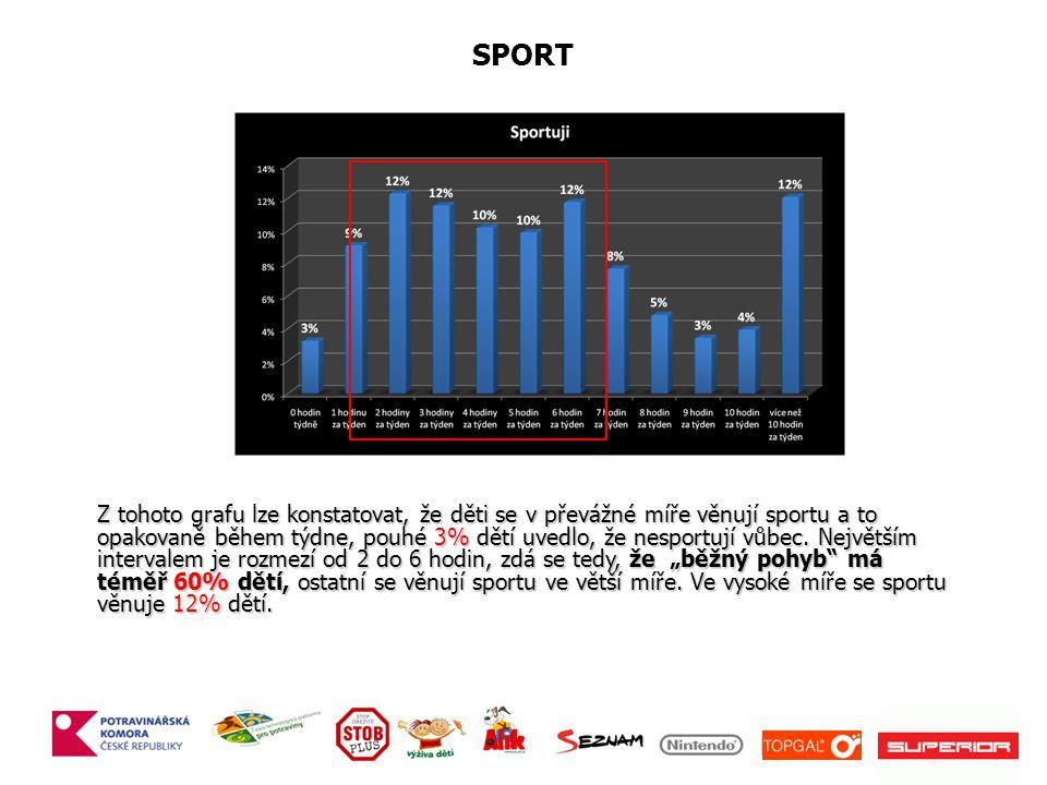 SPORT Z tohoto grafu lze konstatovat, že děti se v převážné míře věnují sportu a to opakovaně během týdne, pouhé 3% dětí uvedlo, že nesportují vůbec.